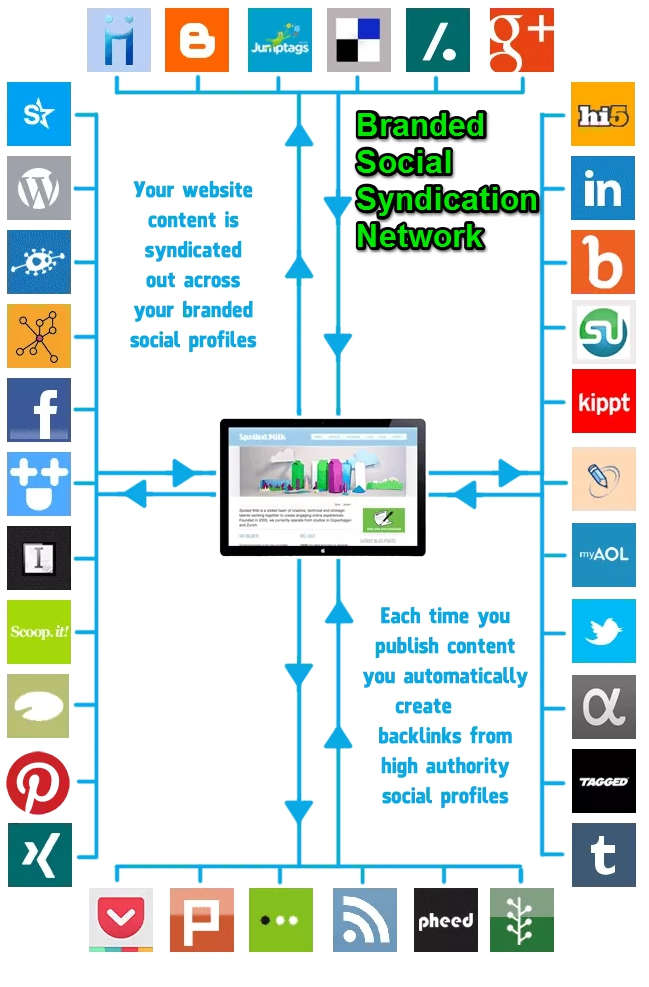 social media marketing solutions for businesses